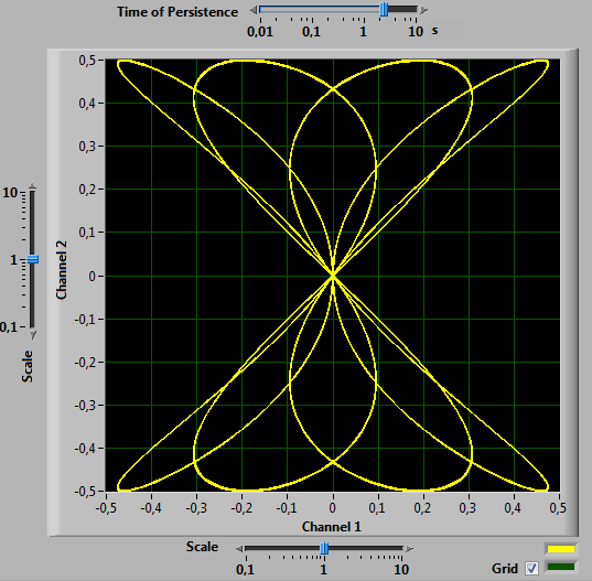 Lissajous figure generated and displayed by the soundcard oscilloscopes (x-y mode)